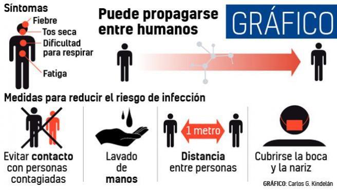 propagacion del coronavirus por clinica perez vieco psicologa de valencia